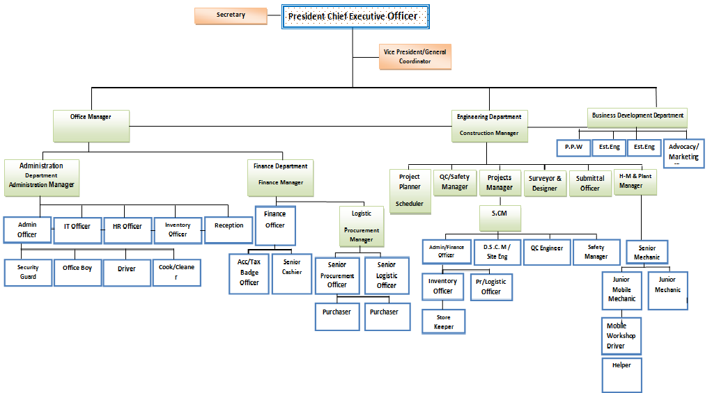 unilever organization structure Unilever is a british-dutch transnational consumer goods company  headquartered in  it has made numerous corporate acquisitions, including  lipton (1971),  on 15 march 2018, unilever announced its intention to simplify  this structure by.